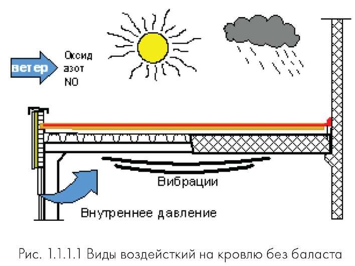 Факты теплоизоляция