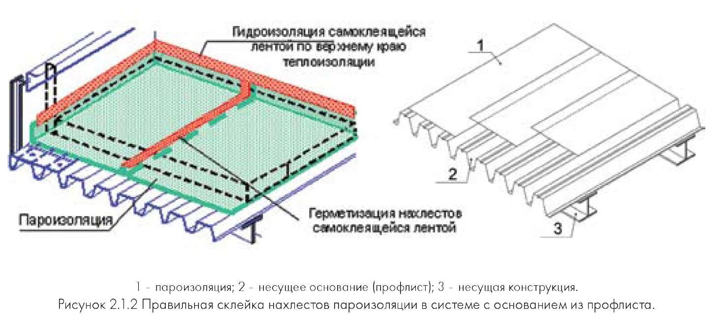 Гидроизоляция фундамента 24