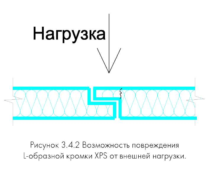 Плиточный клей на метр квадратный метр